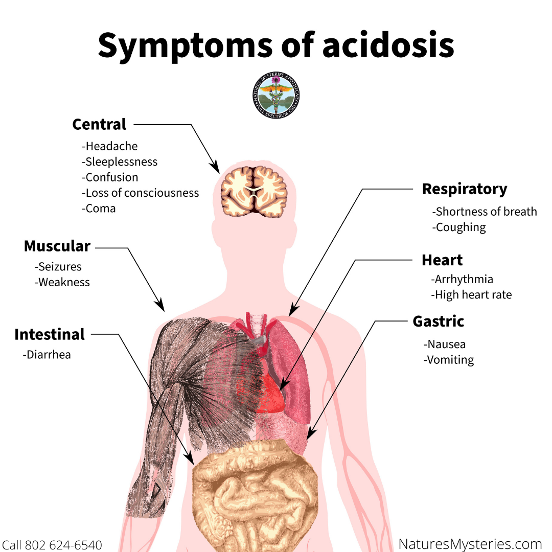 Do You Have Digestive Issues? Ever Heard OfAcidosis?